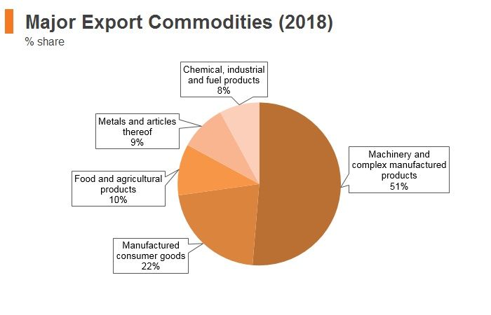 Graph: Romania major export commodities (2018)