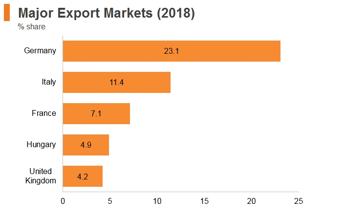 Graph: Romania major export markets (2018)