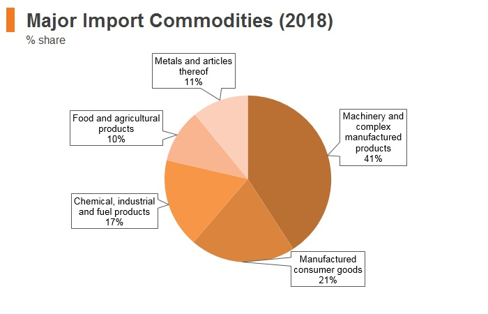 Graph: Romania major import commodities (2018)
