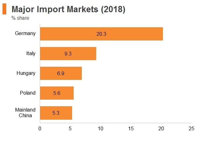 Graph: Romania major import markets (2018)