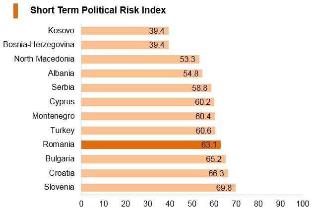 Graph: Romania short term political risk index