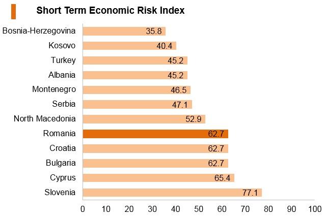 Graph: Romania short term economic risk index