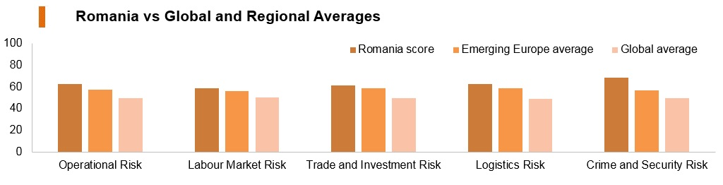 Graph: Romania vs global and regional averages