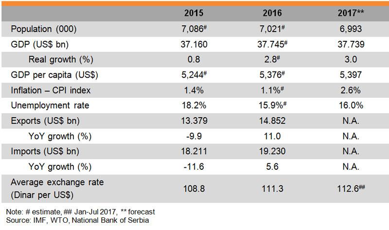 Table: Major Economic Indicators (Serbia)
