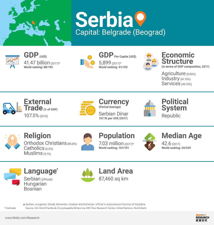 Picture: Serbia factsheet
