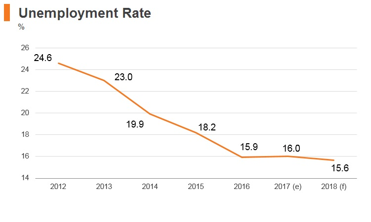 Graph: Serbia unemployment rate