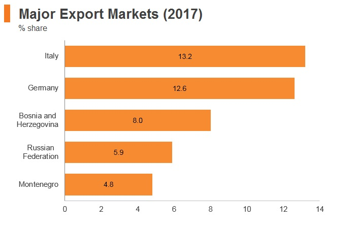 Graph: Serbia major export markets (2017)