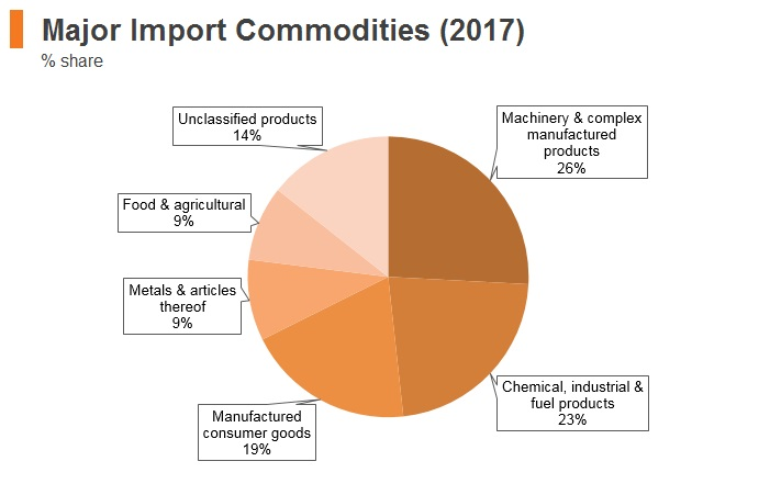 Graph: Serbia major import commodities (2017)
