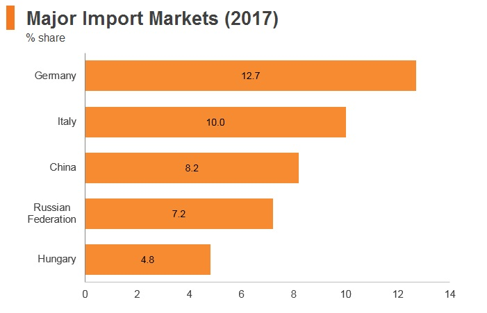 Graph: Serbia major import markets (2017)