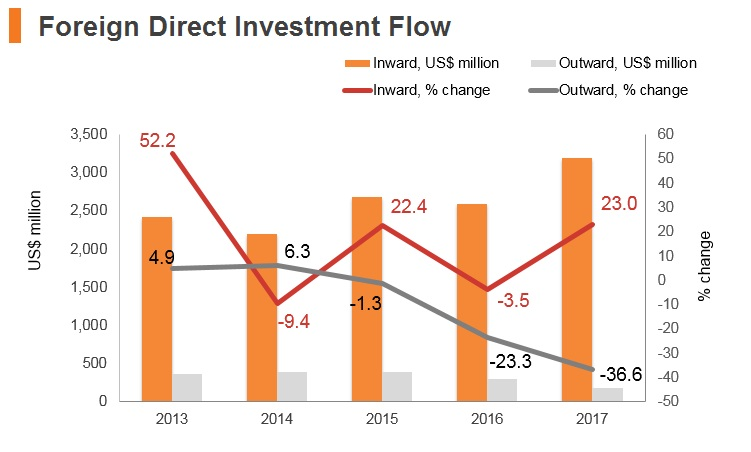 GRaph: Serbia FDI flow