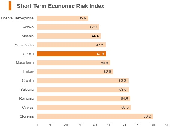Graph: Serbia short term economic risk index