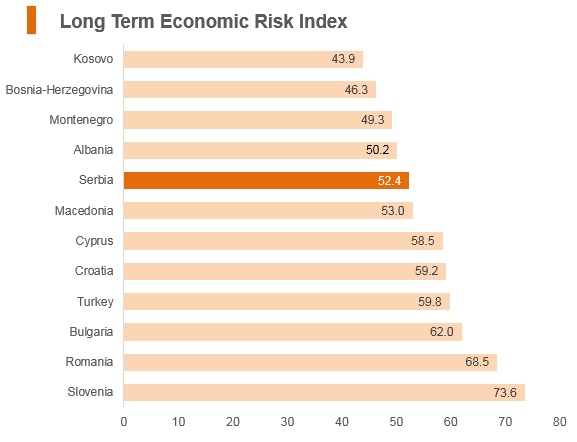 Graph: Serbia long term economic risk index