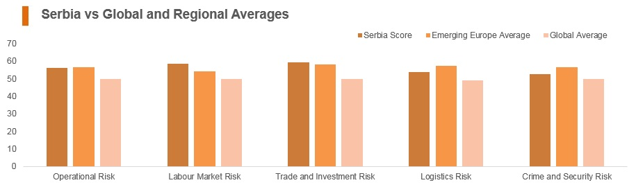 Graph: Serbia vs global and regional averages