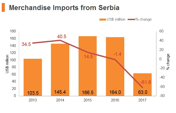 Graph: Merchandise imports from Serbia