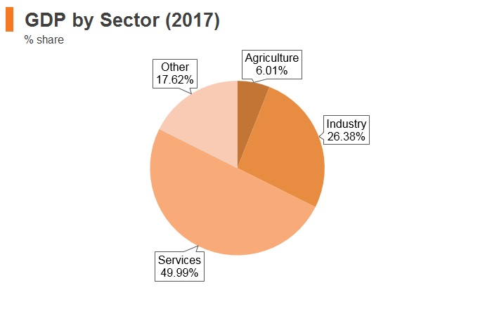 Graph: Serbia GDP by sector (2017)