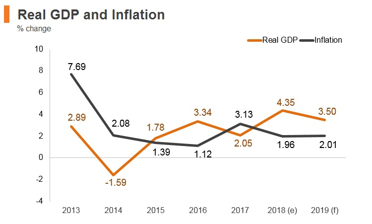 Graph: Serbia real GDP and inflation