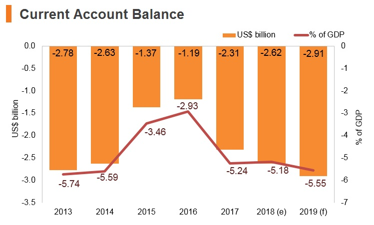 Graph: Serbia current account balance