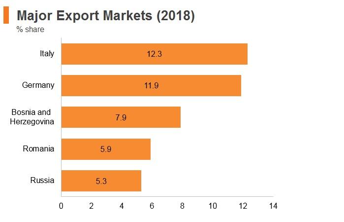 Graph: Serbia major export markets (2018)