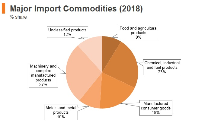 Graph: Serbia major import commodities (2018)