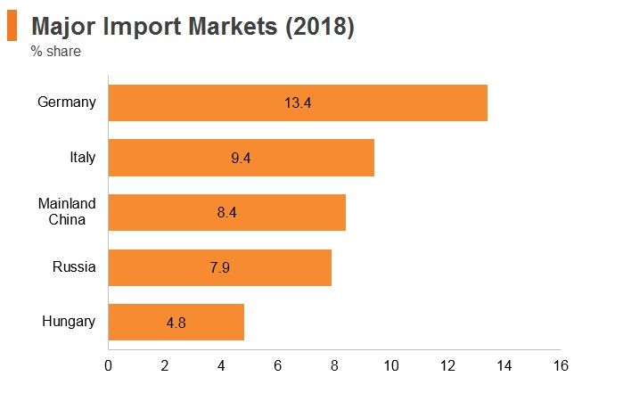 Graph: Serbia major import markets (2018)