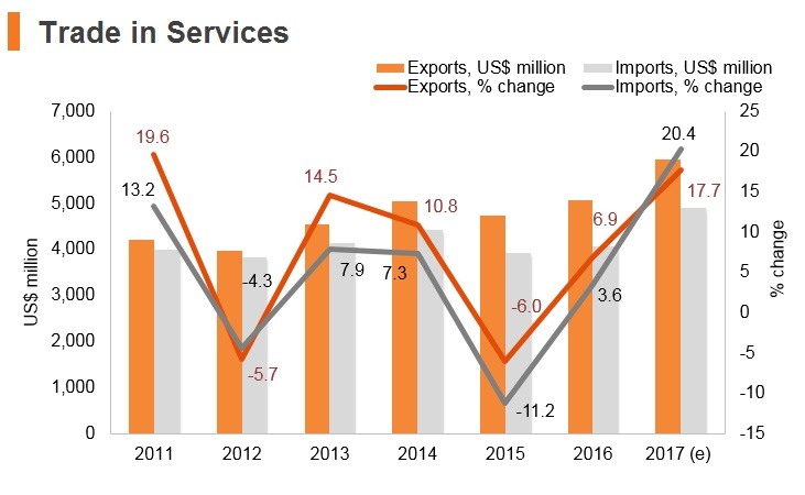 Graph: Serbia trade in services