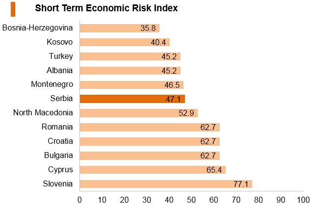 Graph: Serbia short term economic risk index