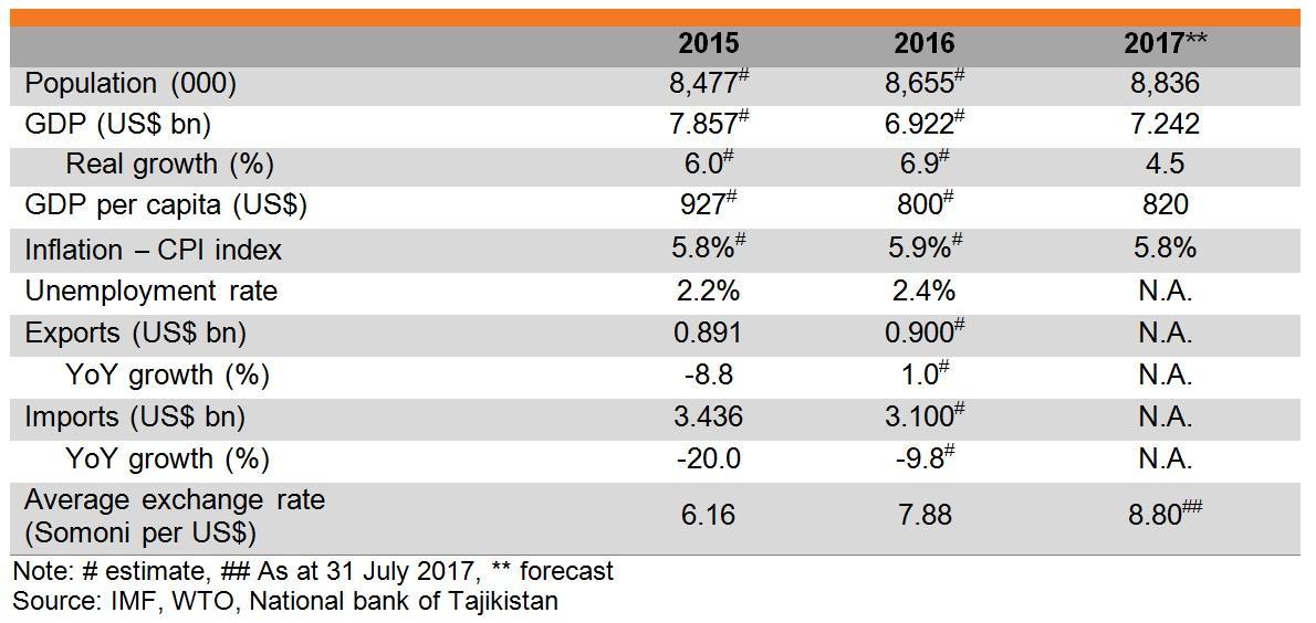 Table: Major economic indicators of Tajikistan