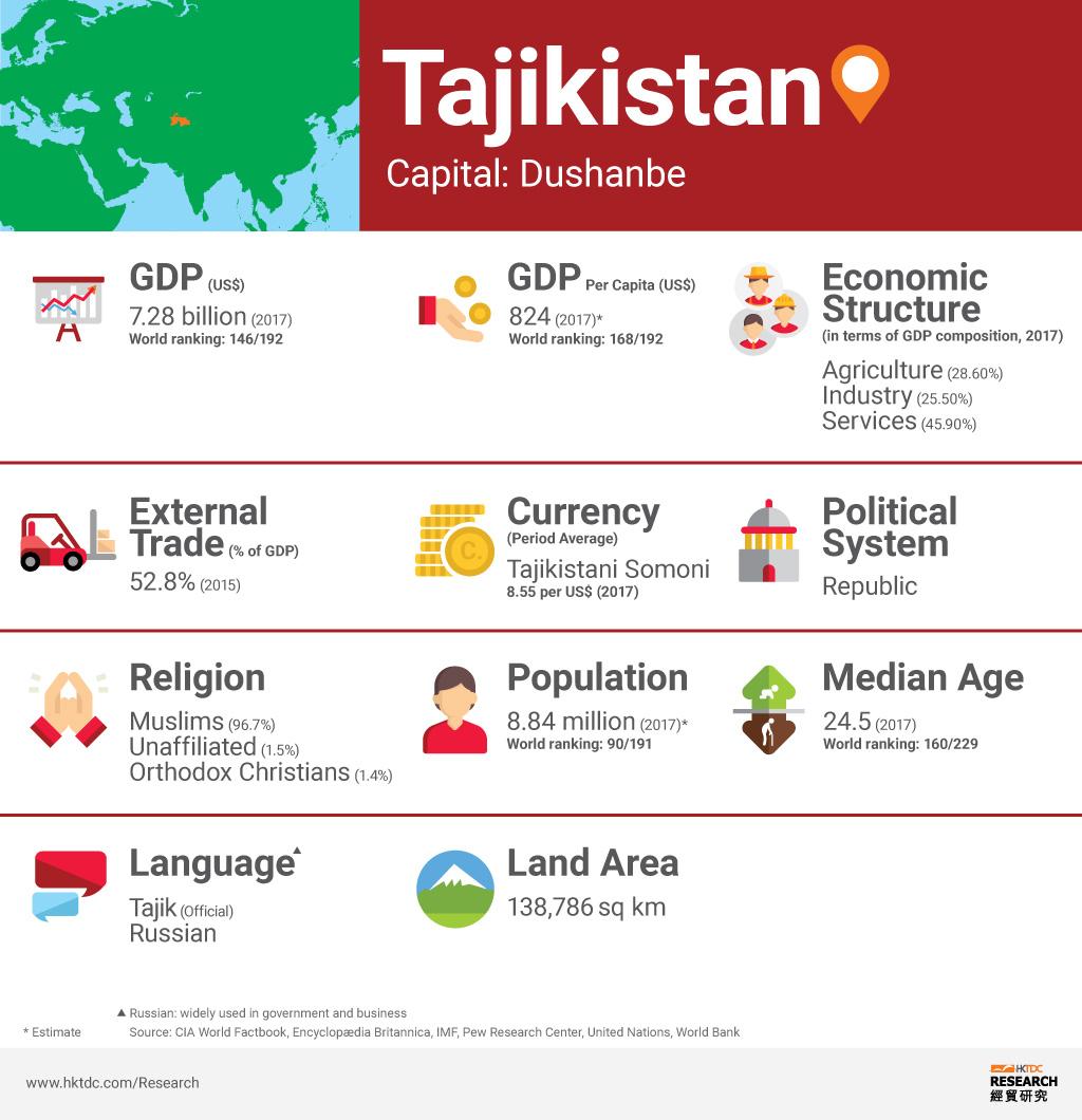 Graph: Tajikistan factsheet