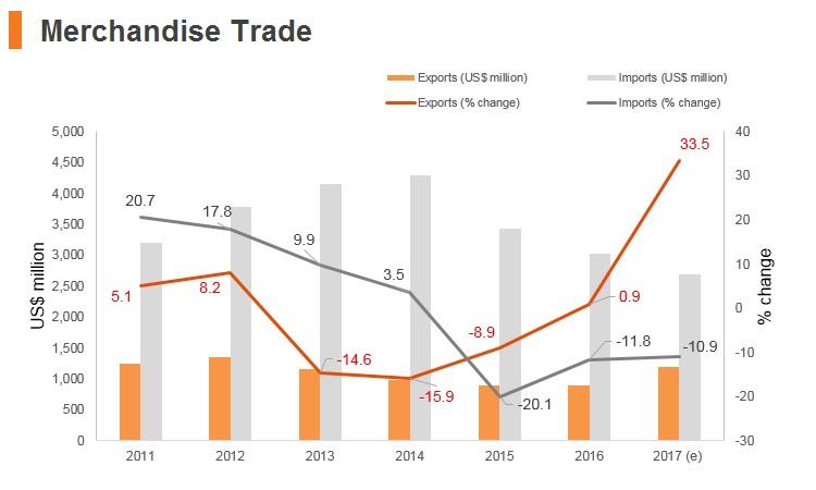 Graph: Tajikistan merchandise trade