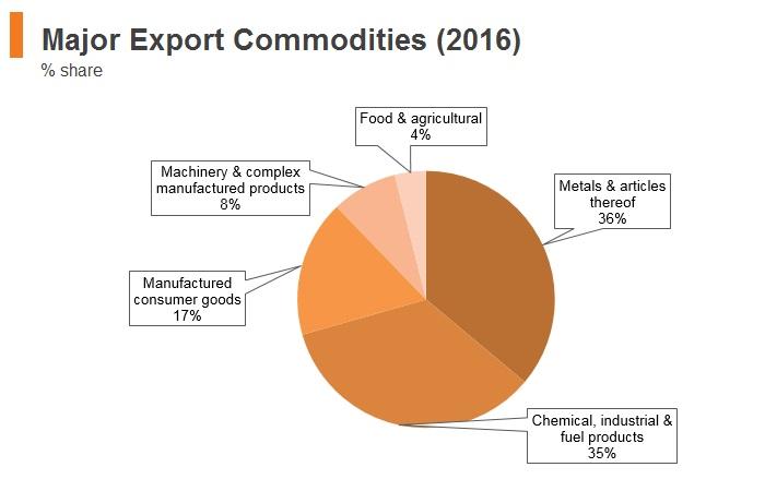 Graph: Tajikistan major export commodities (2016)