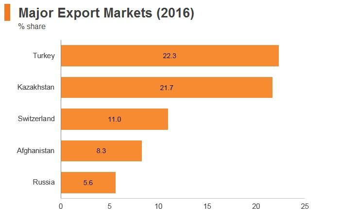 Graph: Tajikistan major export markets (2016)