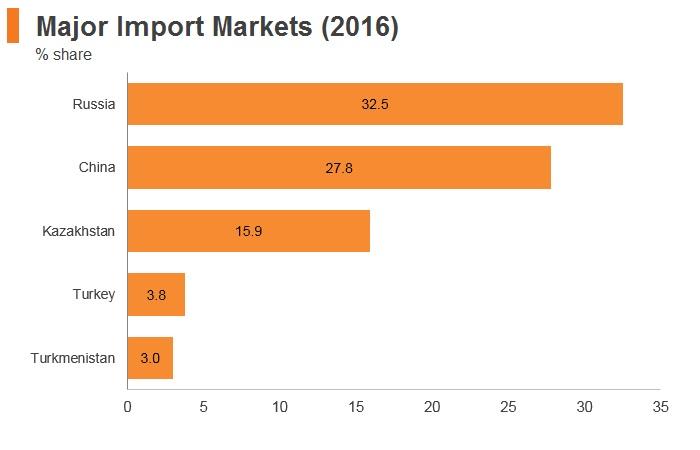 Graph: Tajikistan major import markets (2016)