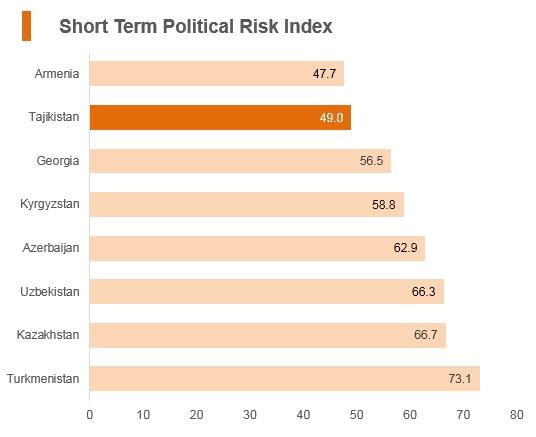 Graph: Tajikistan short term political risk index