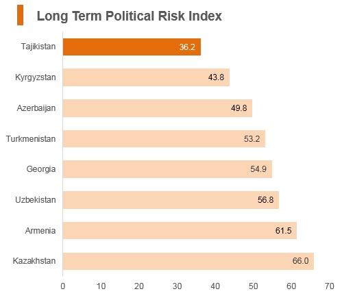 Graph: Tajikistan long term political risk index