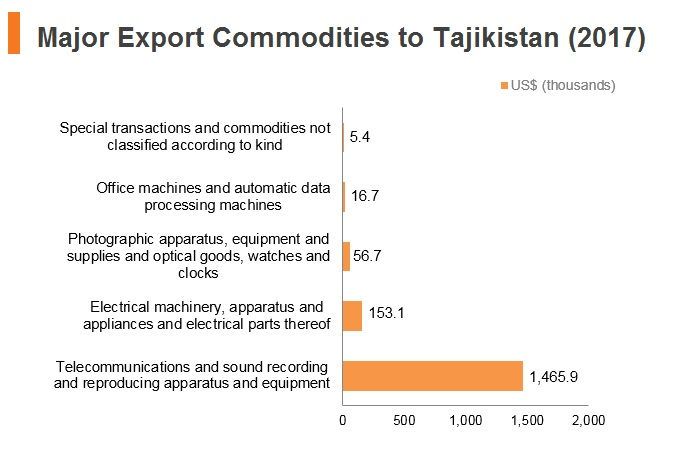 Graph: Major export commodities to Tajikistan (2017)