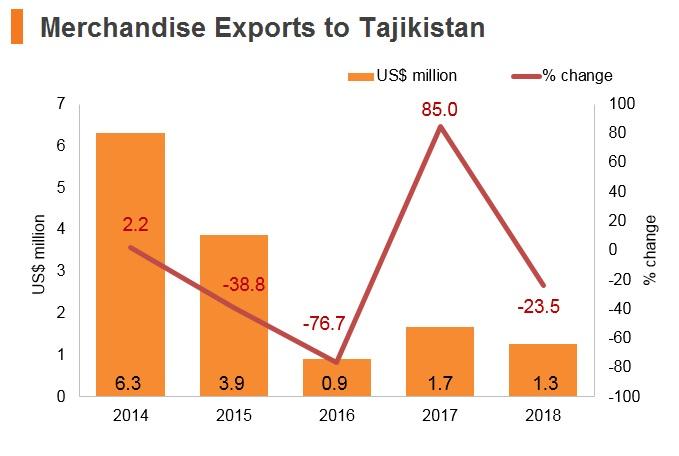 Graph: Merchandise exports to Tajikistan