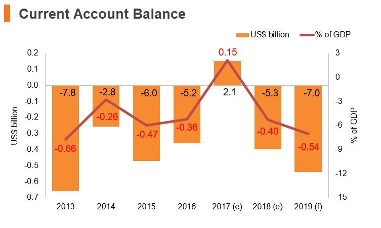 Graph: Tajikistan current account balance