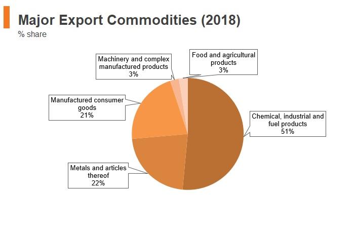 Graph: Tajikistan major export commodities (2018)