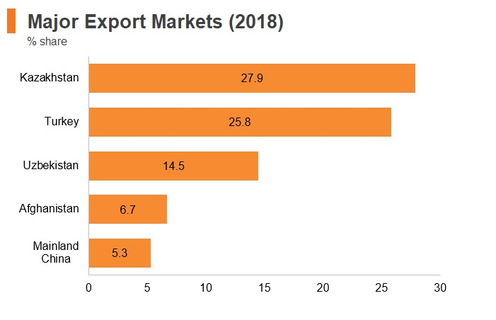 Graph: Tajikistan major export markets (2018)