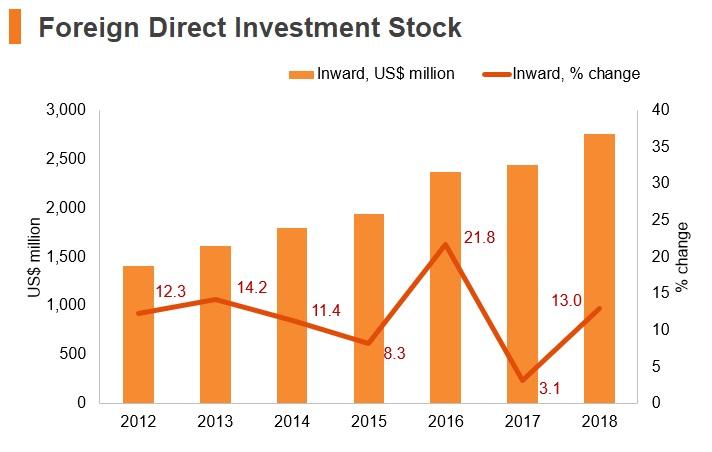 Graph: Tajikistan FDI stock