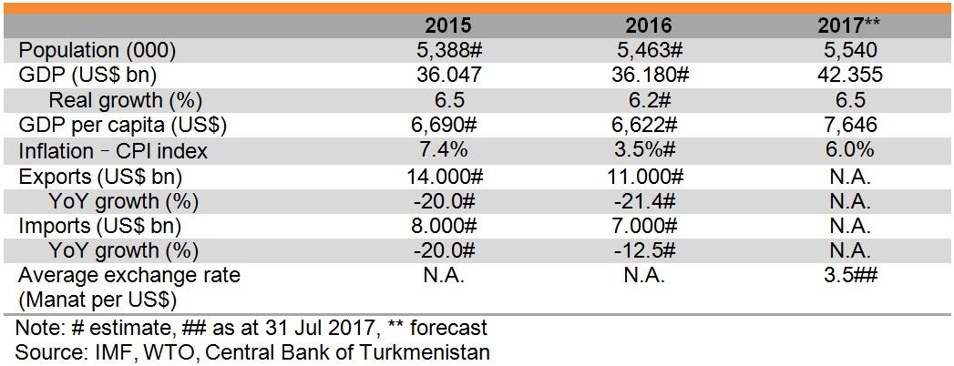 Table: Major economic indicators of Turkmenistan
