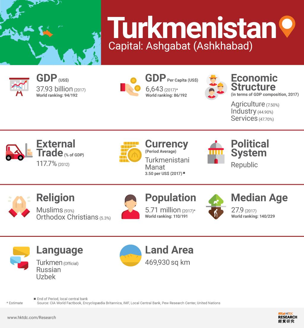 Photo: Turkmenistan factsheet