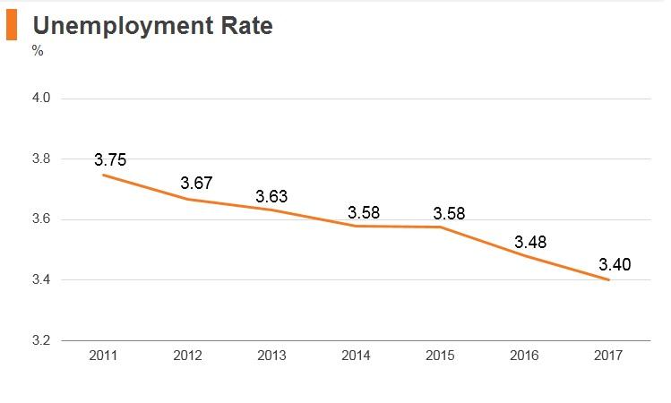 Graph: Turkmenistan unemployment rate