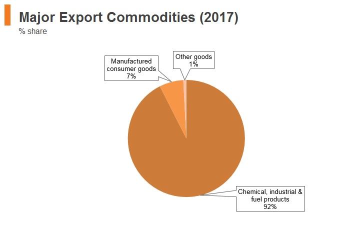 Graph: Turkmenistan major export commodities (2017)