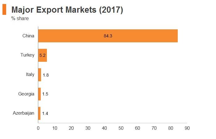 Graph: Turkmenistan major export markets (2017)