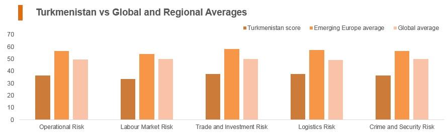 Graph:Turkmenistan vs global and regional averages