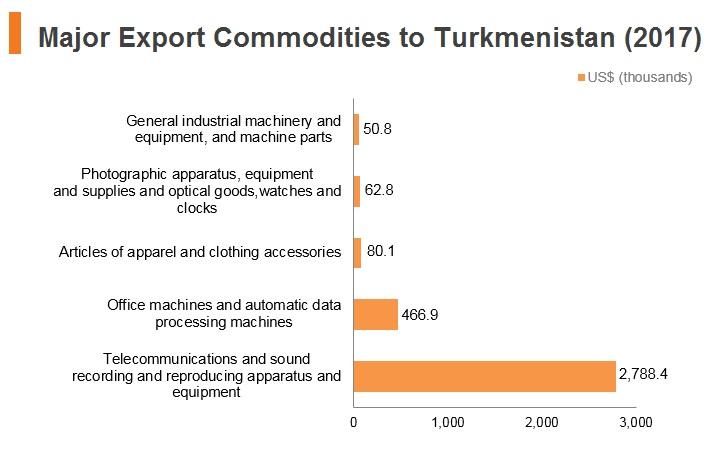 Graph: Major export commodities to Turkmenistan (2017)