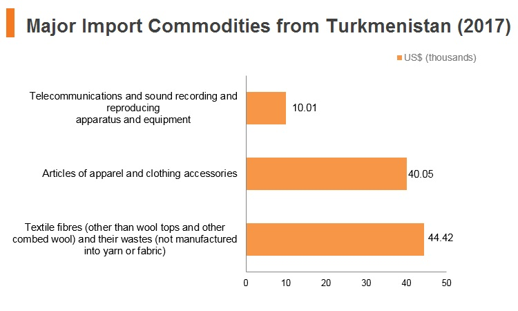 Graph: Major import commodities from Turkmenistan (2017)