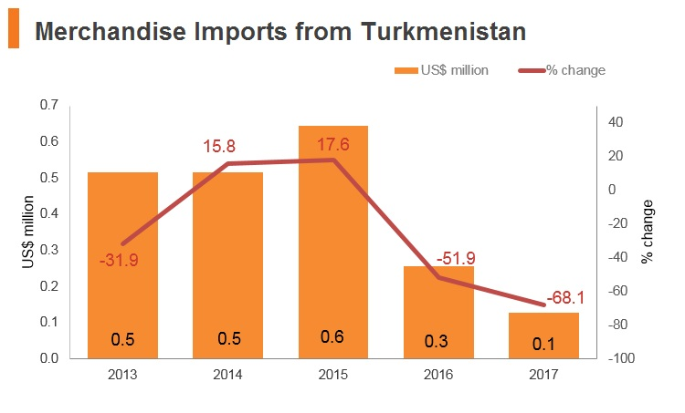 Graph: Merchandise imports from Turkmenistan