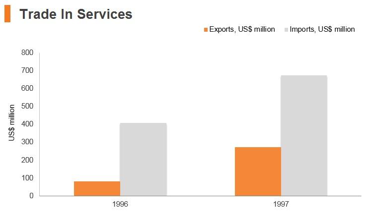 Graph: Turkmenistan trade in services